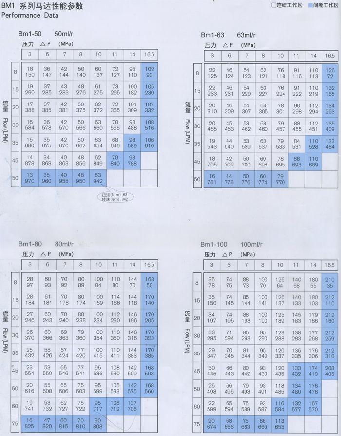 BM1摆线液压马达各型号性能参数-1