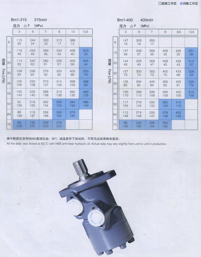 BM1摆线液压马达各型号性能参数-3