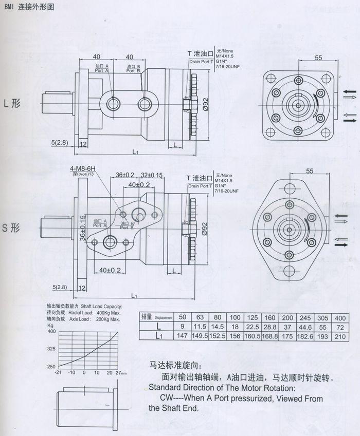 BM1摆线液压马达连接外形图